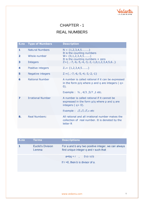 Chapter 1 - Real Numbers Formula part-1