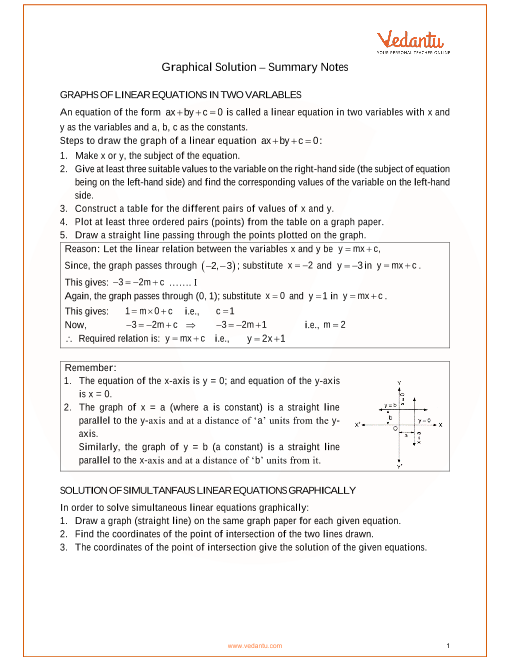 ICSE Class_09_maths_ch27_Graphical Solution Notes part-1