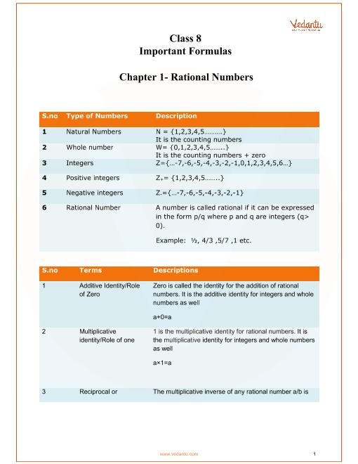 cbse class 8 maths chapter 1 rational numbers formulas