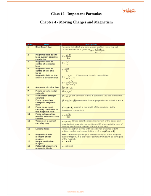 Chapter 4 - Moving Charges and Magnetism part-1