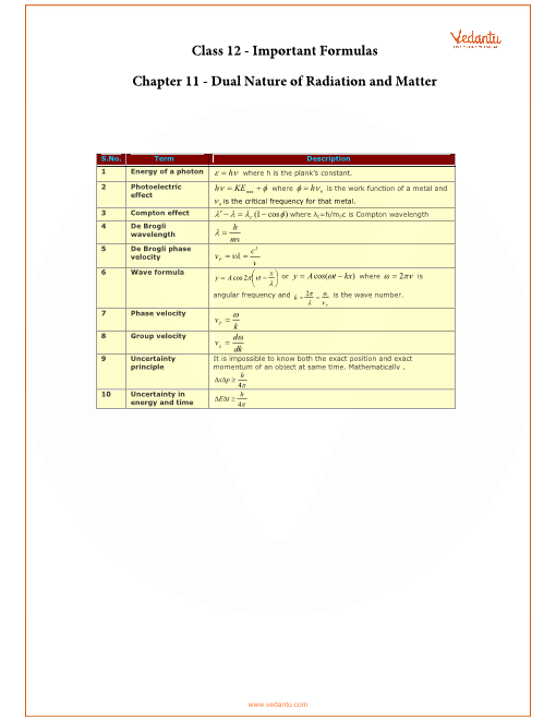 Chapter 11 - Dual Nature of Radiation and Matter part-1